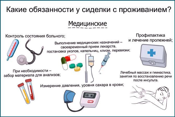 Медицинские обязанности сиделки