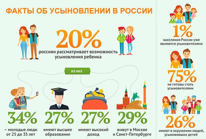 Факты об усыновлении в России