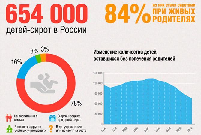 Усыновление сирот в России