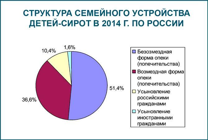 Структура семейного устройства детей-сирот в 2014 г. по России
