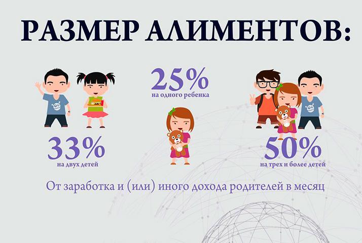 Размер алиментов на детей