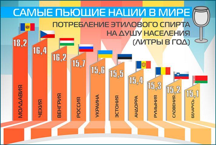 Употребление спирта в разных странах