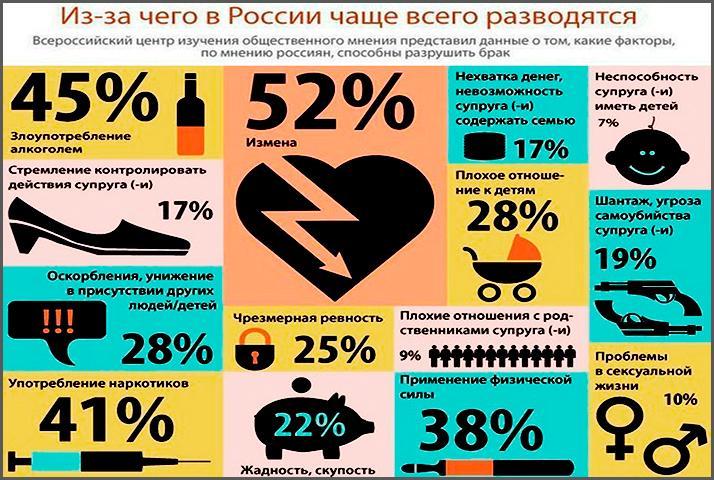 Из-за чего разводятся в России