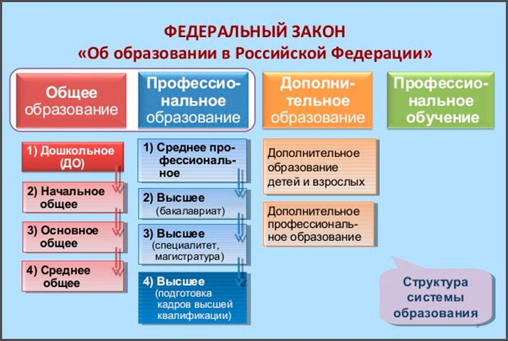 Структура системы образования РФ