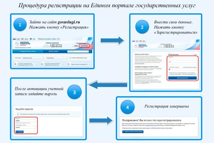 """Процедура регистрации на портале """"Госуслуги"""""""