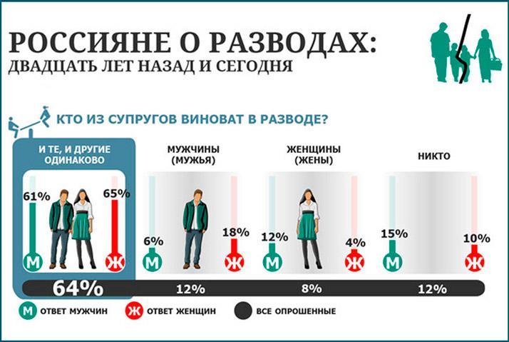 Россияне о разводе