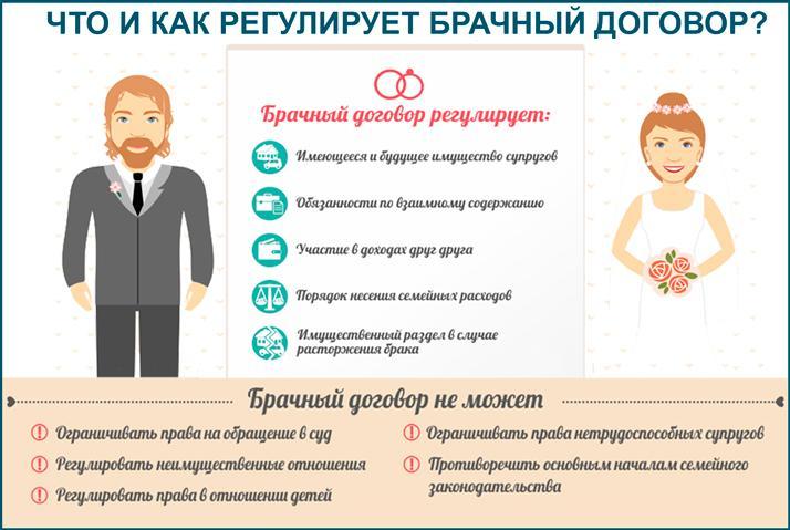 Как брачный договор регулирует имущественные отношения?