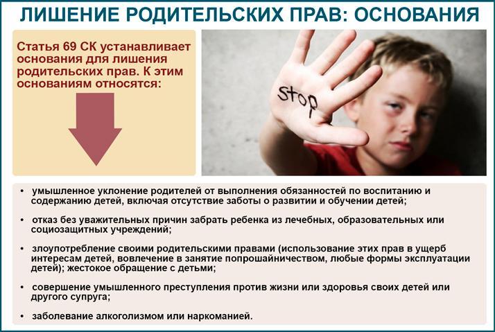Основания лишение родительских прав