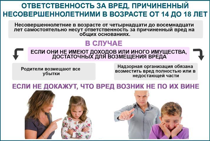 Ответственность за вред, причиненный несовершеннолетними