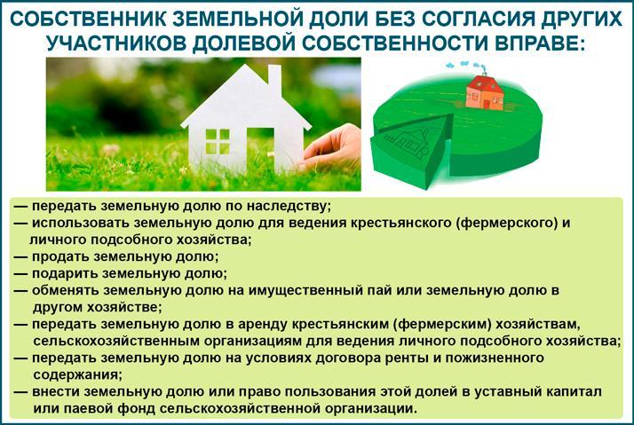 Права собственников земельных участков