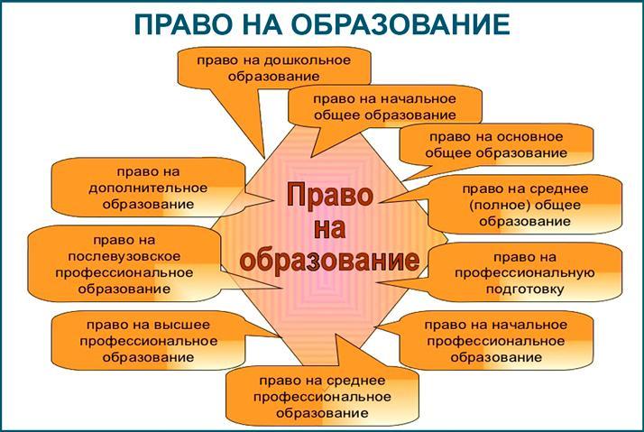 Право на образование в Российской Федерации