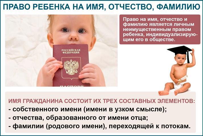 Ребенок имеет право на имя, отчество и фамилию
