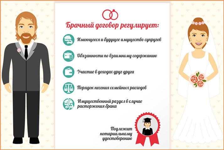 Пункты брачного контракта