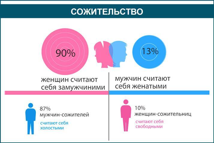 Отношение мужчин и женщин к сожительству