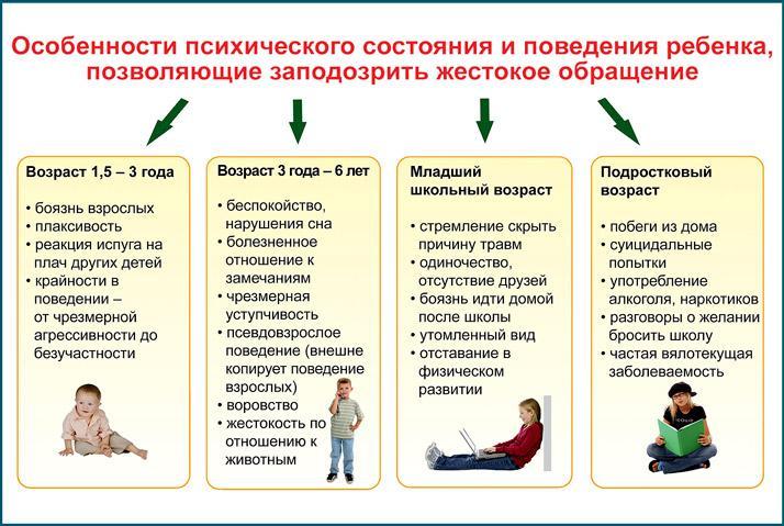 Психическое состояние ребенка при жестоком обращении