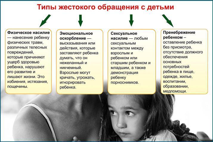 Типы жестокого обращения с детьми