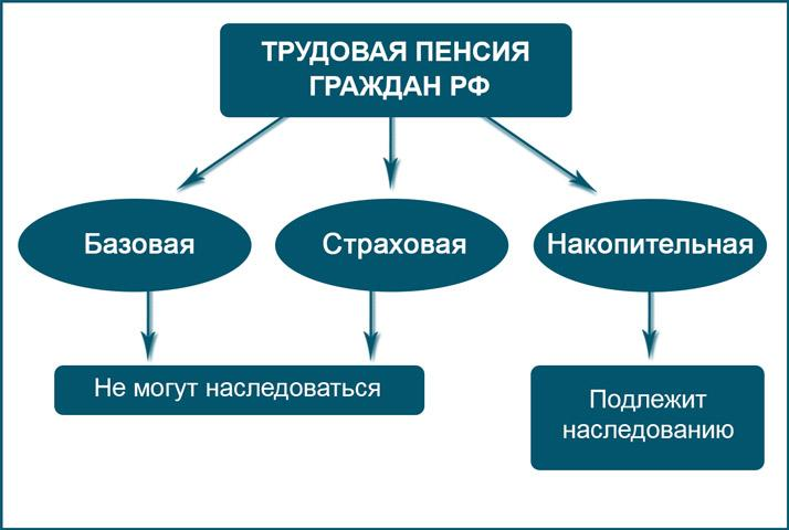 Пенсия граждан РФ