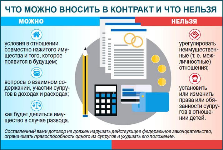 Пункты контракта