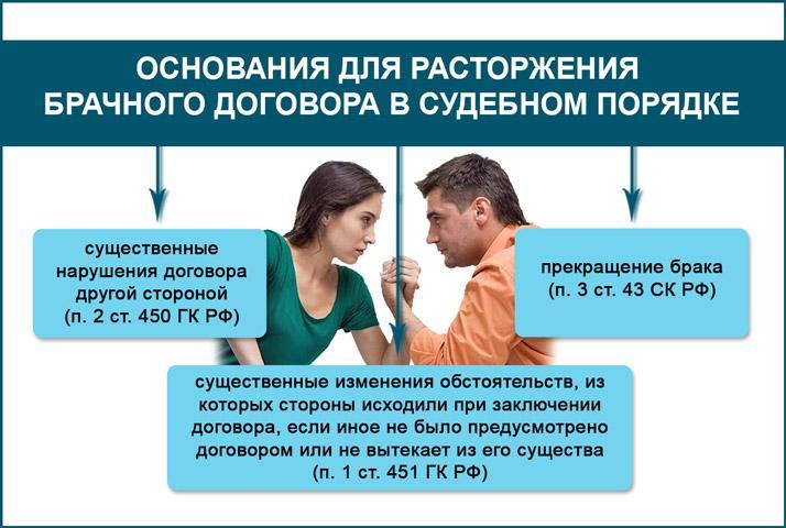 Основания для расторжения брачного контракта в суде
