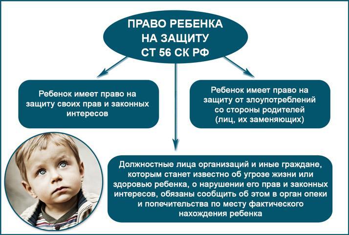 Права детей на защиту