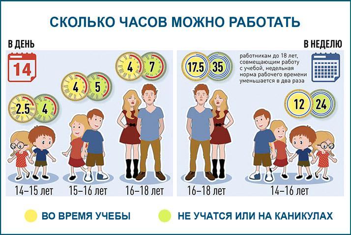 Временные рамки в работе детей