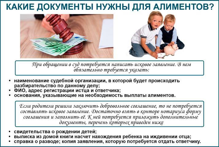 Документы для подачи на выплату алиментов