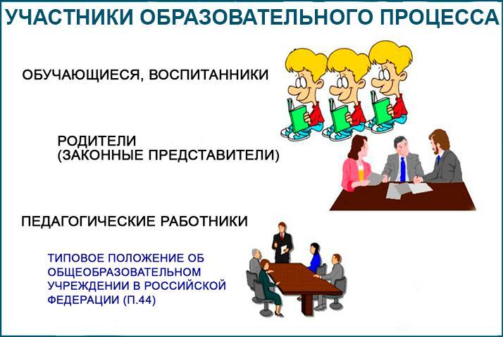 Права и обязанности участников образовательного процесса