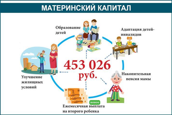 Новороссийск выплаты на первого ребенка