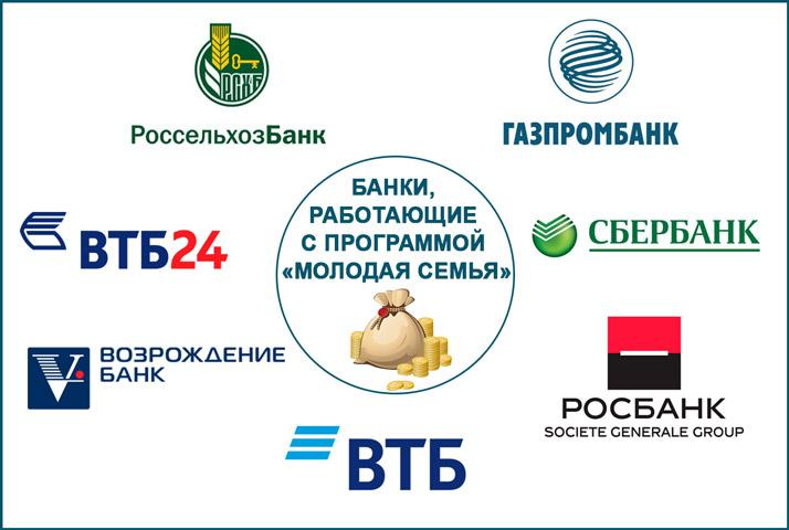 Банки, которые работают с ипотекой