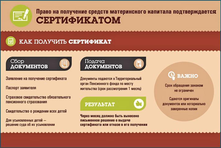 Право на получение сертификата на выплаты материнского капитала
