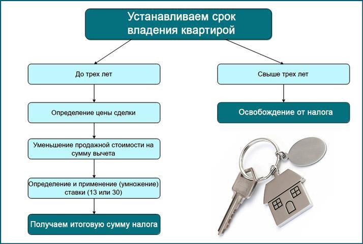 Срок владения недвижимостью перед продажей
