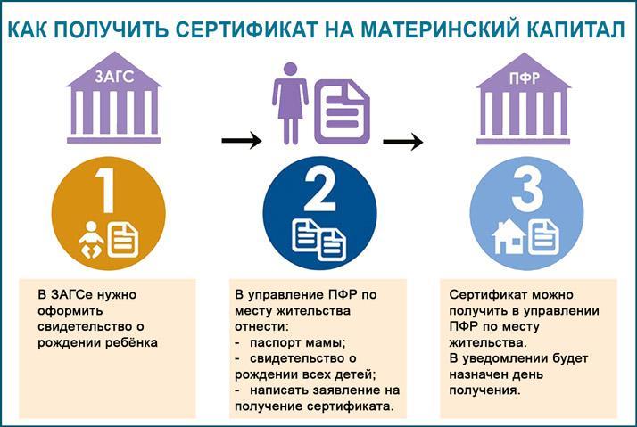 Получение сертификата на материнский капитал