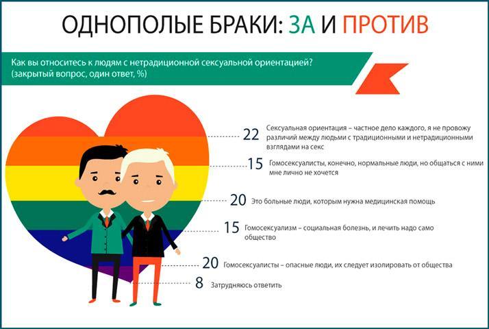 Опрос россиян об отношении к гомосексуализму