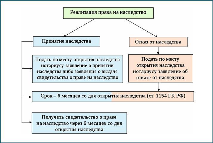 Как реализуется право на наследство
