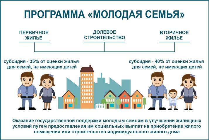 Субсидии по программе «Молодая семья»