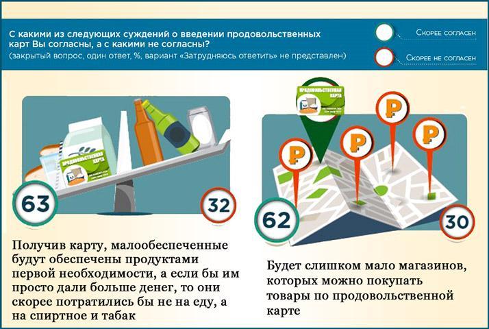 Продуктовые карты для россиян
