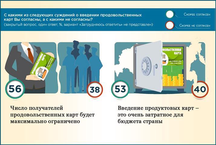 Продуктовые карты мнение россиян
