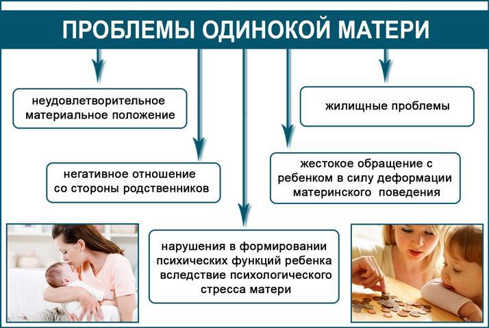 Проблемы матери-одиночки