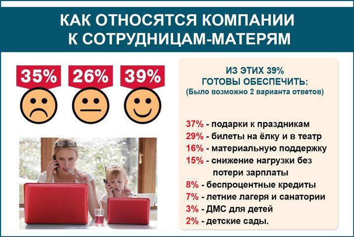 Как относятся компании к сотрудницам-матерям