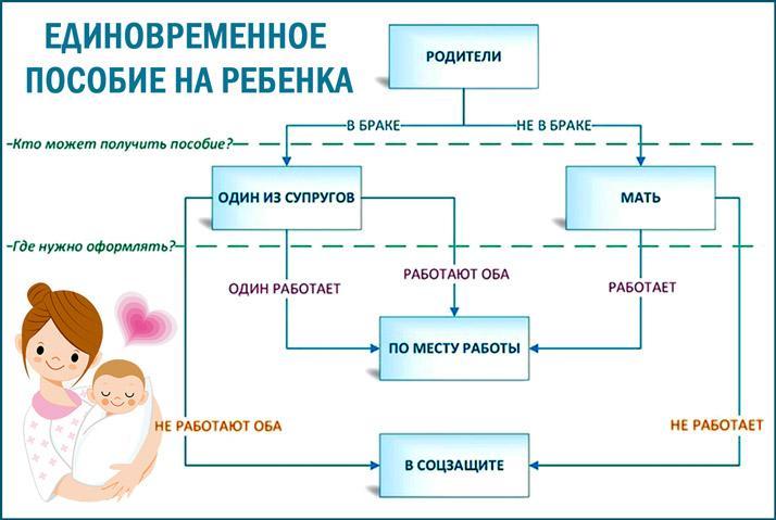 Где оформляется единовременное пособие на детей
