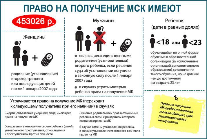 Право на поручение материнского капитала