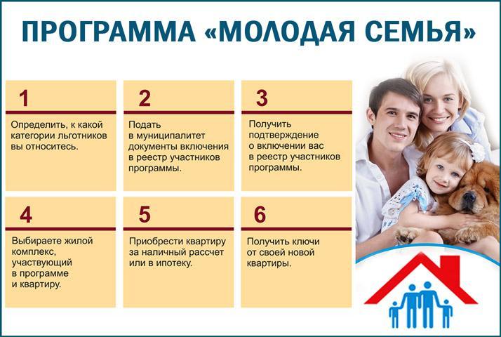 Программа жилья молодым семьям