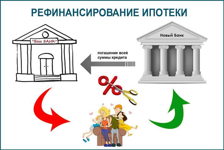 Провести рефинансирование ипотечного займа