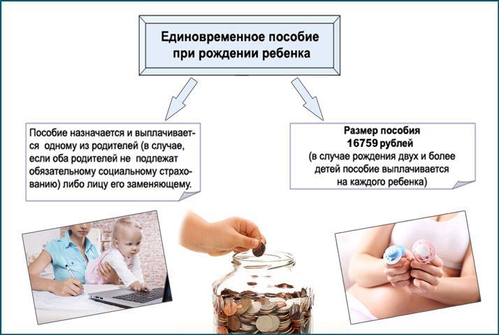 Назначение единовременного пособия при рождении
