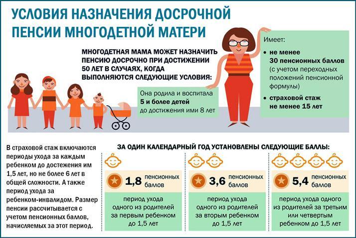 Право выхода на пенсию в 50 лет многодетной матери