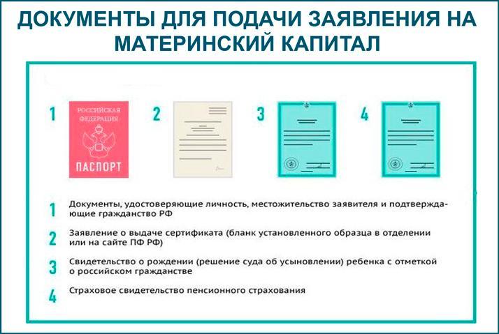 Пакет документов для подачи заявления на маткапитал