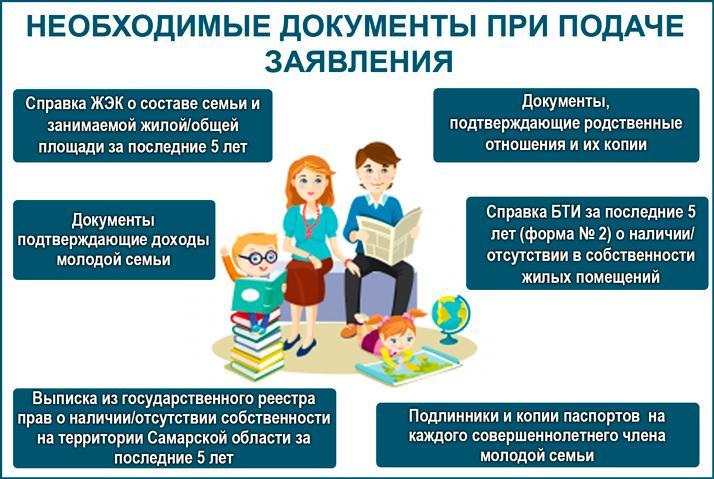 Какие документы нужны при подаче заявления на программу «Молодая семья»?