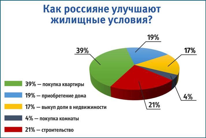 Улучшение жилищных условий россиян