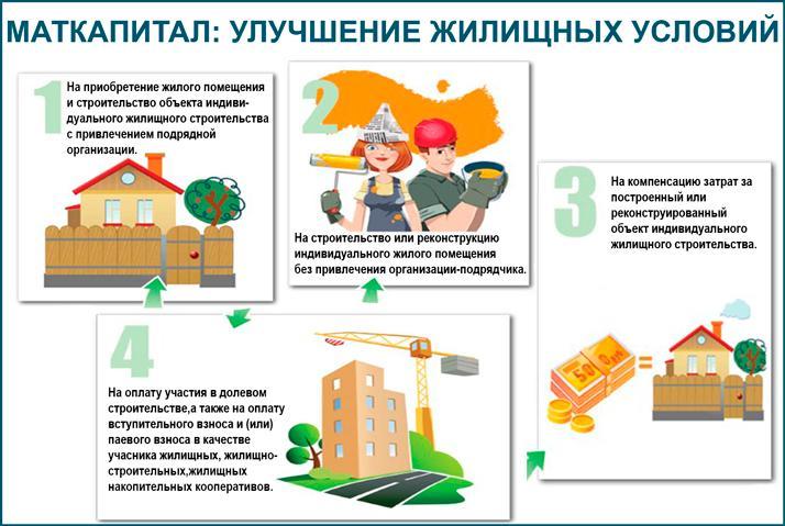 Материнский капитал: улучшение жилищных условий