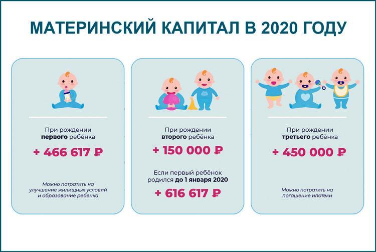 Сумма материнского капитала на 2020 год